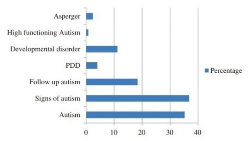 asd diagnostic labels.JPG